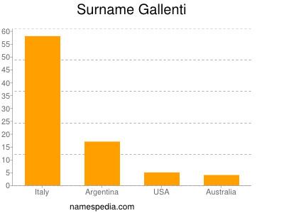 Surname Gallenti