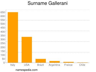 Surname Gallerani