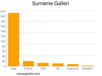 Surname Galleri