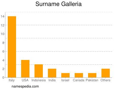 Surname Galleria