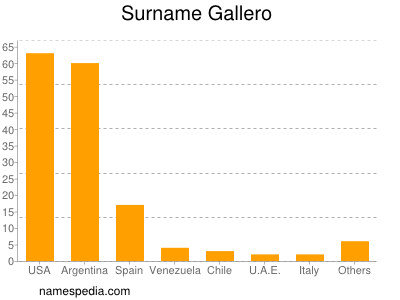 Surname Gallero