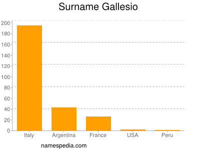 Surname Gallesio