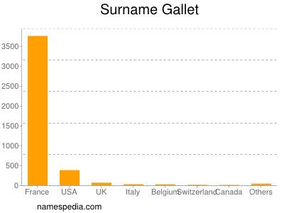 Surname Gallet