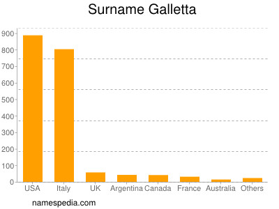 Surname Galletta