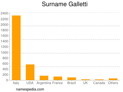 Surname Galletti