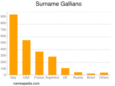 Surname Galliano