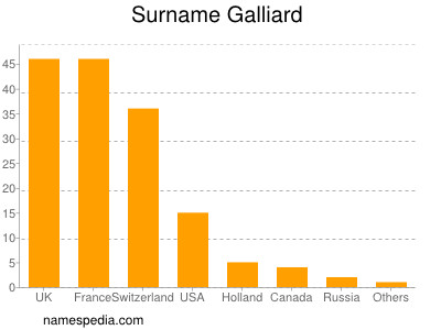 Surname Galliard