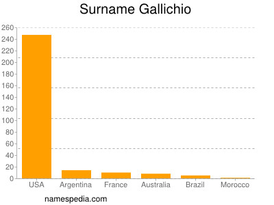 Surname Gallichio