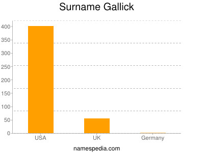 Surname Gallick