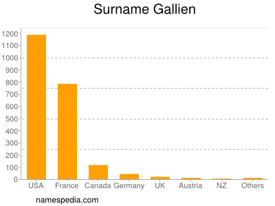 Surname Gallien