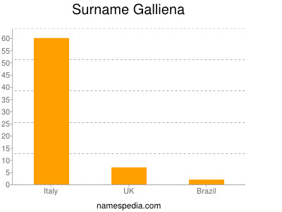 Surname Galliena
