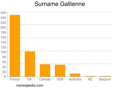 Surname Gallienne