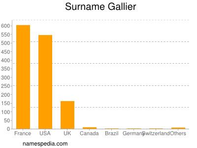Surname Gallier