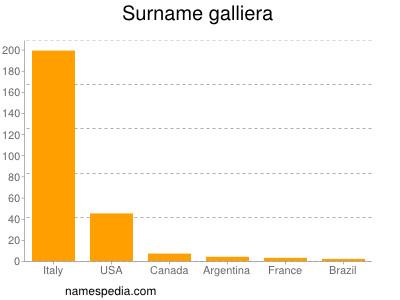 Surname Galliera