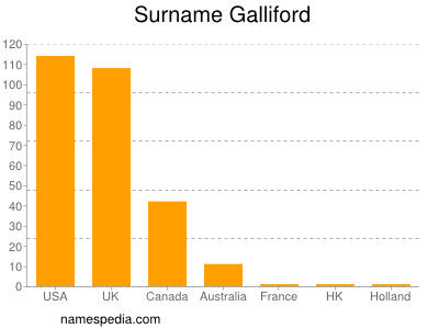 Surname Galliford
