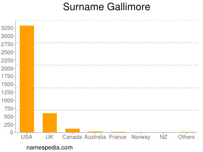 Surname Gallimore