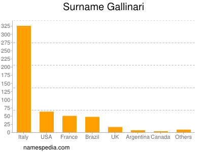 Surname Gallinari