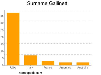 Surname Gallinetti