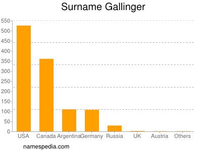 Surname Gallinger