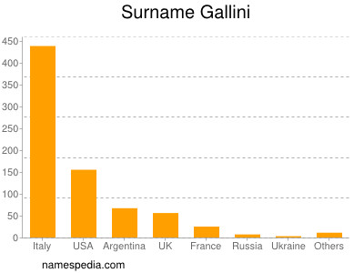 Surname Gallini