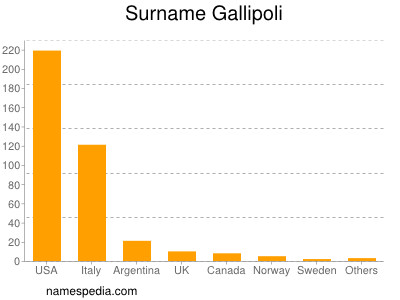 Surname Gallipoli