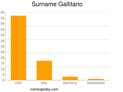 Surname Gallitano