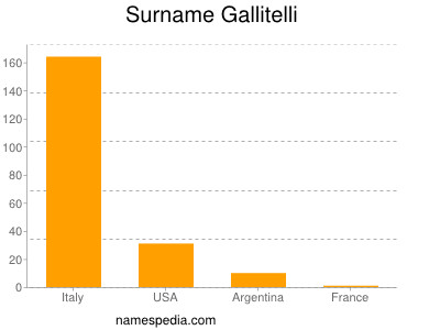 Surname Gallitelli