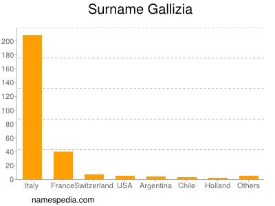 Surname Gallizia
