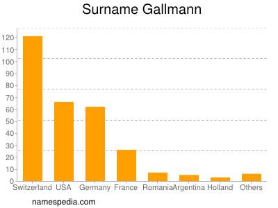 Surname Gallmann
