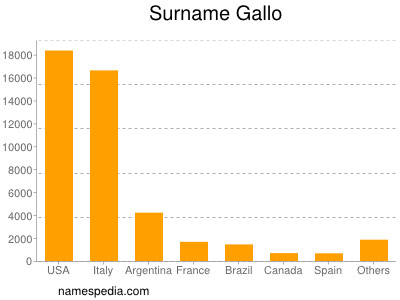 Surname Gallo