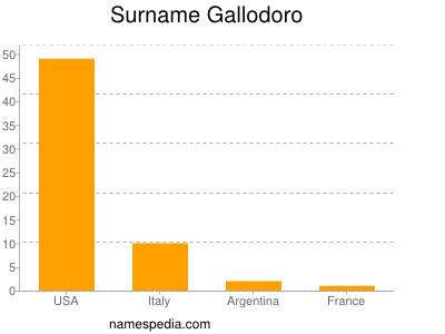 Surname Gallodoro