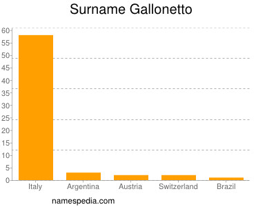 Surname Gallonetto