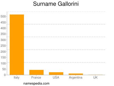 Surname Gallorini