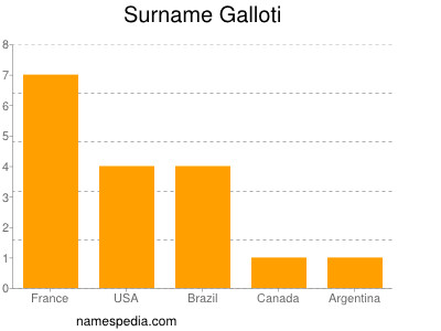 Surname Galloti