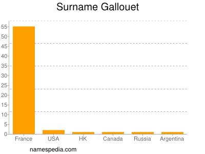 Surname Gallouet