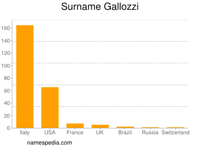 Surname Gallozzi