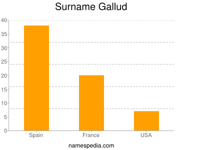 Surname Gallud