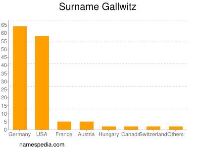 Surname Gallwitz