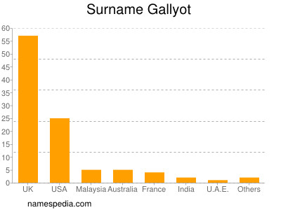 Surname Gallyot