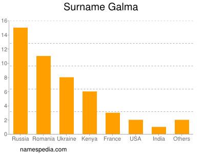 Surname Galma