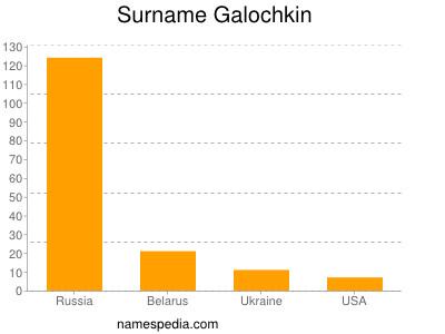 Surname Galochkin