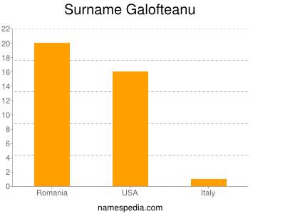 Surname Galofteanu