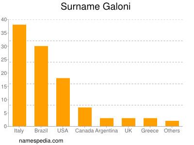 Surname Galoni