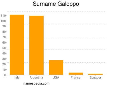 Surname Galoppo