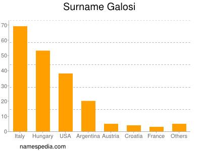 Surname Galosi