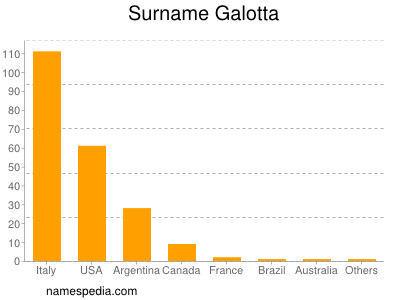 Surname Galotta
