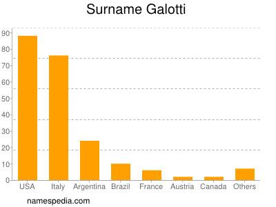 Surname Galotti