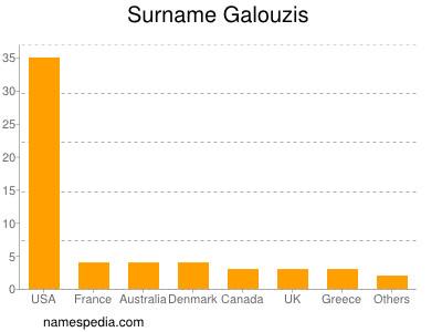 Surname Galouzis