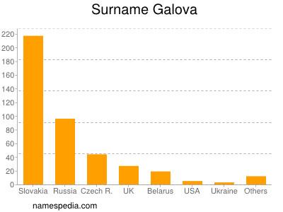 Surname Galova