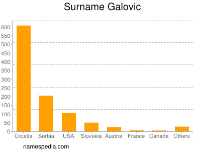 Surname Galovic
